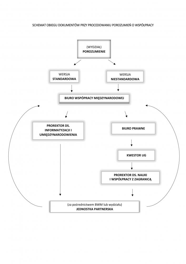 schemat obiegu dokumentów- umowy miedzynarodowe