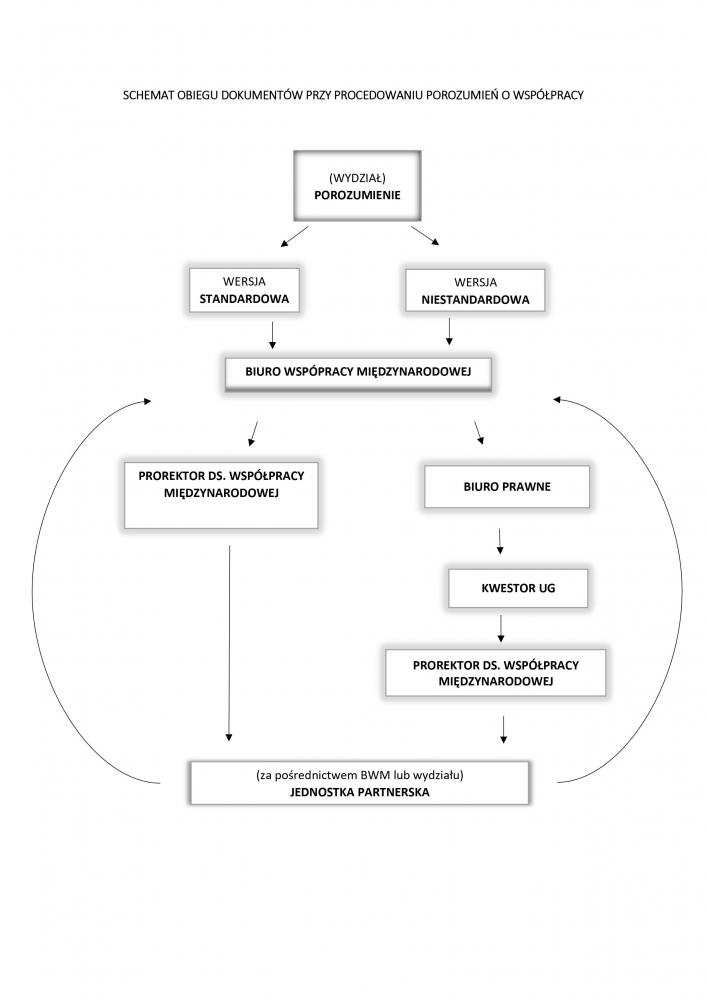 https://ug.edu.pl/sites/ug.edu.pl/files/_nodes/strona/91969/images/schemat_zawierania_porozumien_dwustronnych_i_obiegu_dokumentow.jpg